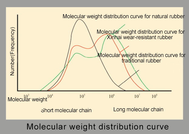 Molecular weight distribution curve